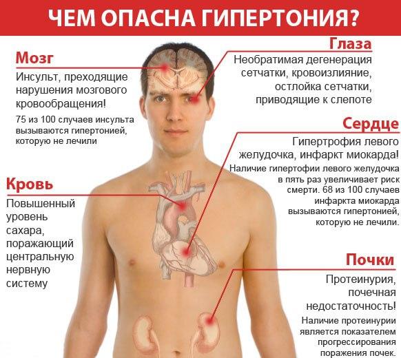 gipertonicheskie-bolezni-simptomi